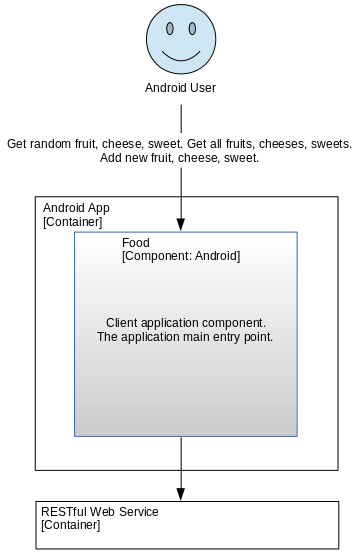 C4 Architecture Modeling - Android App Component Diagram
