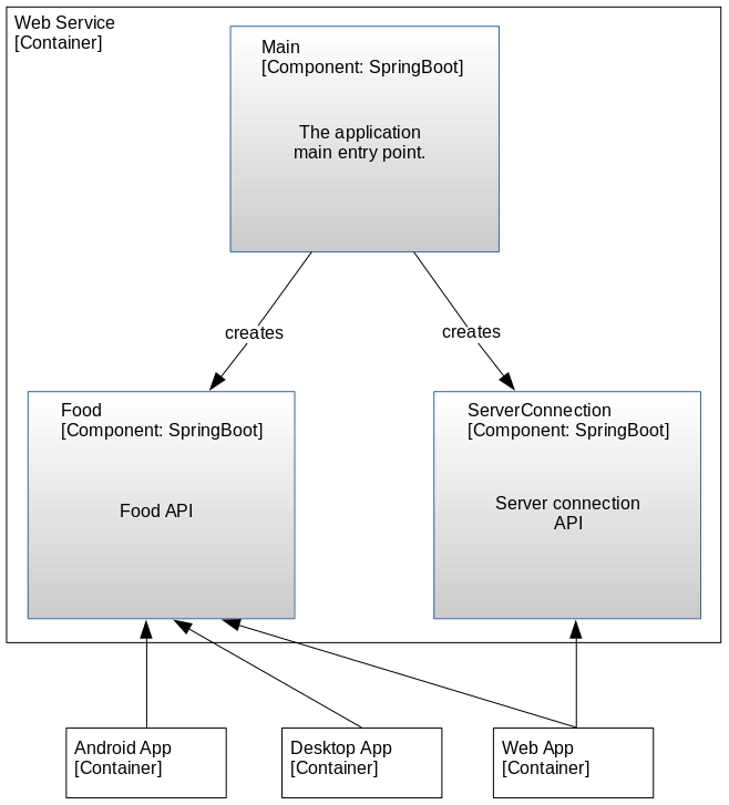 C4 Architecture Modeling - Web Service Component Diagram