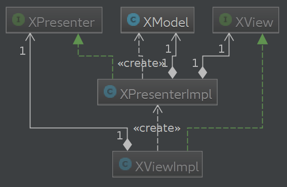 FeatureX UML diagram
