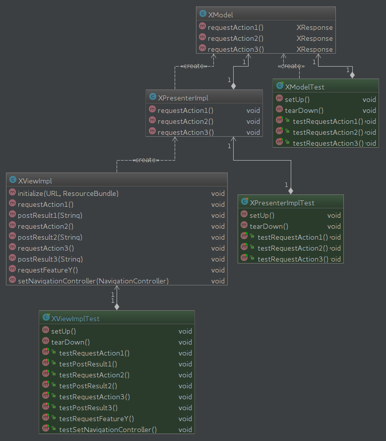FeatureX component testing UML