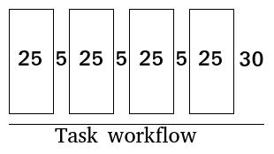 Pomodoro task workflow